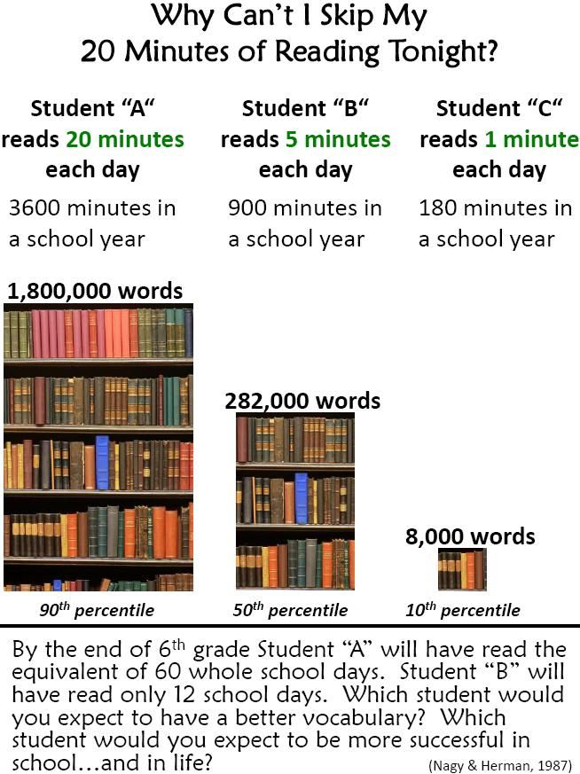 Image result for why can't i skip daily reading